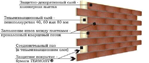 konstrukciya-termopaneli